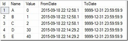 SQL Server 2016 Temporal Tables and Type II Data Warehouse